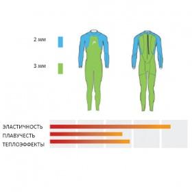 Гидрокостюм HEAD TRICOMP SHELL, Smootskin - 3/2мм, Женский
