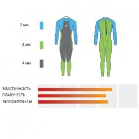 Гидрокостюм HEAD TRICOMP SKIN, Smootskin - 4/3/2мм, Женский