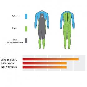Гидрокостюм HEAD BLACK MARLIN, Smootskin - 4/3/1,5мм, Женский